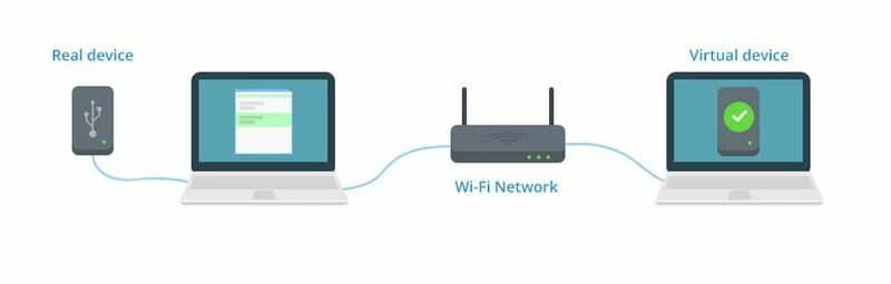 The principle of USB over WiFi sharing with a help of a software