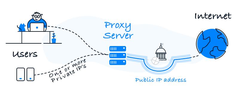 Seeking for a good proxy server? Folx is the best proxy solutio