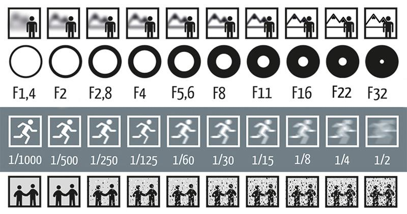 Understand shutter speed