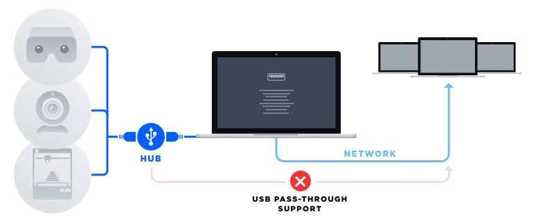 USB over Ethernet sharing technology