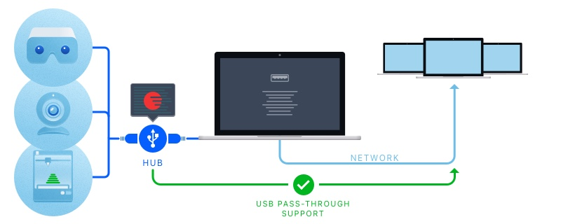 Real solution to add USB remote access feature