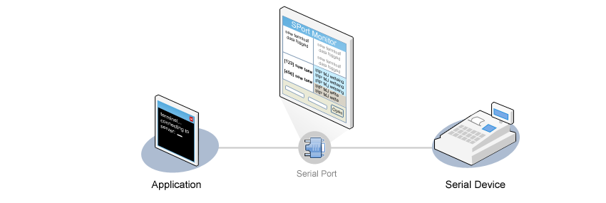 The process of COM port monitoring