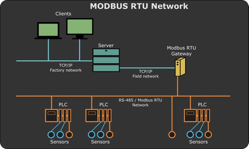 Modbus software - Modbus developing and communication test