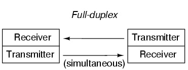 Full-duplex communication performs the best mode of transmission