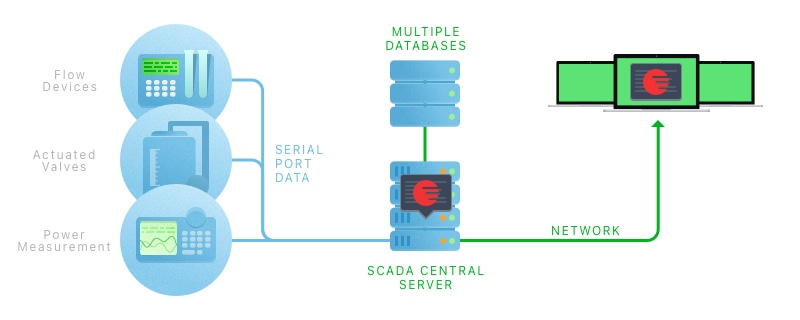 Simple solution to add remote access to SCADA