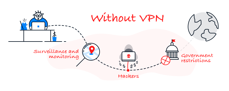 Without VPN